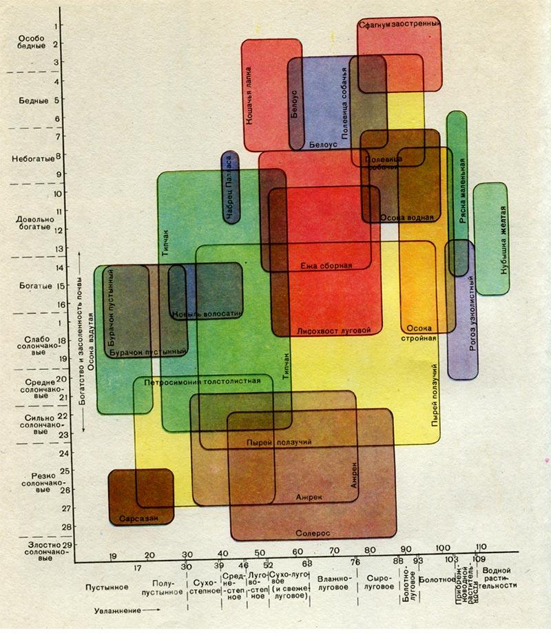 и богатства почв (схема